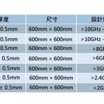 吸波棉規格-圖表