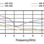 吸波棉材料-HR-10-30-550-100